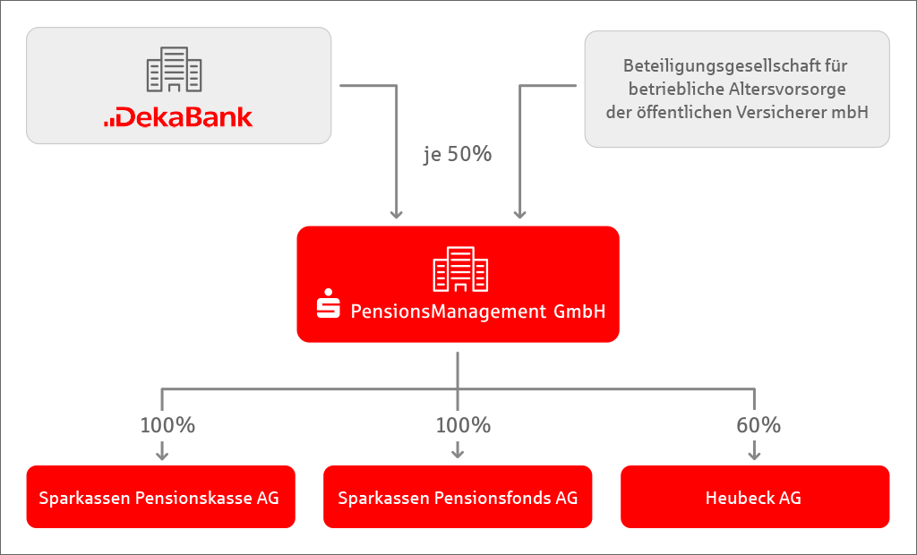 Organigram der S-Pensionsmanagement